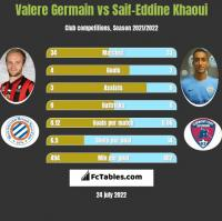 Valere Germain vs Saif-Eddine Khaoui h2h player stats
