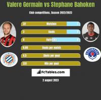 Valere Germain vs Stephane Bahoken h2h player stats