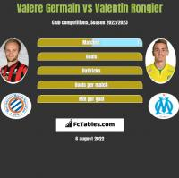 Valere Germain vs Valentin Rongier h2h player stats