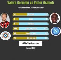 Valere Germain vs Victor Osimeh h2h player stats