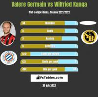 Valere Germain vs Wilfried Kanga h2h player stats