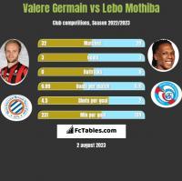 Valere Germain vs Lebo Mothiba h2h player stats
