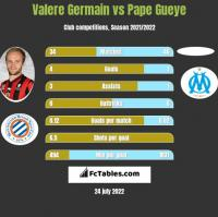 Valere Germain vs Pape Gueye h2h player stats
