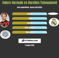 Valere Germain vs Aurelien Tchouameni h2h player stats