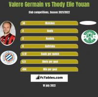 Valere Germain vs Thody Elie Youan h2h player stats