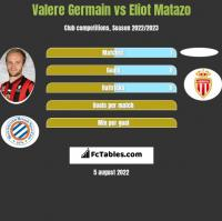 Valere Germain vs Eliot Matazo h2h player stats