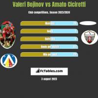 Valeri Bojinov vs Amato Ciciretti h2h player stats