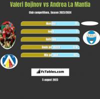 Valeri Bojinov vs Andrea La Mantia h2h player stats
