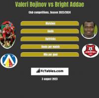 Valeri Bojinov vs Bright Addae h2h player stats