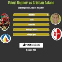 Valeri Bojinov vs Cristian Galano h2h player stats