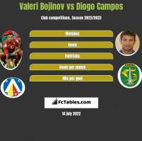 Valeri Bojinov vs Diogo Campos h2h player stats
