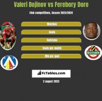 Valeri Bojinov vs Ferebory Dore h2h player stats