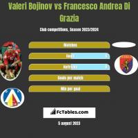 Valeri Bojinov vs Francesco Andrea Di Grazia h2h player stats