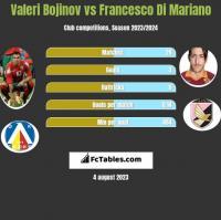 Valeri Bojinov vs Francesco Di Mariano h2h player stats