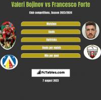 Valeri Bojinov vs Francesco Forte h2h player stats