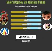 Valeri Bojinov vs Gennaro Tutino h2h player stats