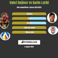 Valeri Bojinov vs Karim Laribi h2h player stats