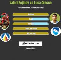 Valeri Bojinov vs Luca Crecco h2h player stats