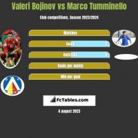 Valeri Bojinov vs Marco Tumminello h2h player stats