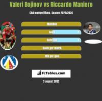 Valeri Bojinov vs Riccardo Maniero h2h player stats