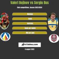 Valeri Bojinov vs Sergiu Bus h2h player stats
