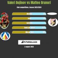 Valeri Bojinov vs Matteo Brunori h2h player stats
