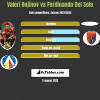 Valeri Bojinov vs Ferdinando Del Sole h2h player stats