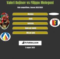 Valeri Bojinov vs Filippo Melegoni h2h player stats