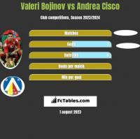 Valeri Bojinov vs Andrea Cisco h2h player stats