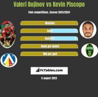 Valeri Bojinov vs Kevin Piscopo h2h player stats