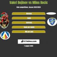 Valeri Bojinov vs Milos Bocic h2h player stats