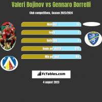 Valeri Bojinov vs Gennaro Borrelli h2h player stats