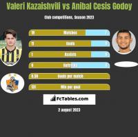 Valeri Kazaishvili vs Anibal Cesis Godoy h2h player stats