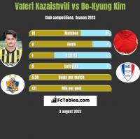 Valeri Kazaishvili vs Bo-Kyung Kim h2h player stats