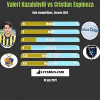 Valeri Kazaishvili vs Cristian Espinoza h2h player stats