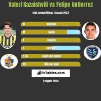 Valeri Kazaishvili vs Felipe Gutierrez h2h player stats