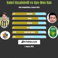 Valeri Kazaishvili vs Gyo-Won Han h2h player stats