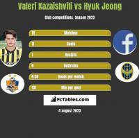 Valeri Kazaishvili vs Hyuk Jeong h2h player stats