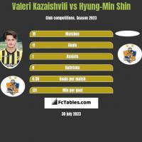 Valeri Kazaishvili vs Hyung-Min Shin h2h player stats