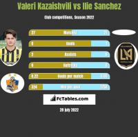 Valeri Kazaishvili vs Ilie Sanchez h2h player stats