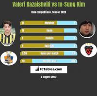 Valeri Kazaishvili vs In-Sung Kim h2h player stats