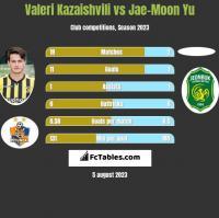 Valeri Kazaishvili vs Jae-Moon Yu h2h player stats