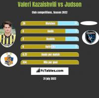 Valeri Kazaishvili vs Judson h2h player stats