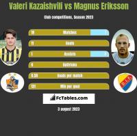 Valeri Kazaishvili vs Magnus Eriksson h2h player stats