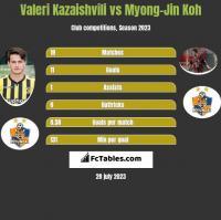 Valeri Kazaishvili vs Myong-Jin Koh h2h player stats