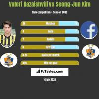 Valeri Kazaishvili vs Seong-Jun Kim h2h player stats