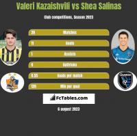 Valeri Kazaishvili vs Shea Salinas h2h player stats