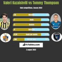 Valeri Kazaishvili vs Tommy Thompson h2h player stats