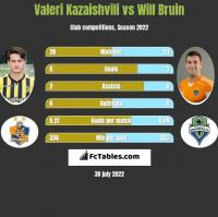 Valeri Kazaishvili vs Will Bruin h2h player stats