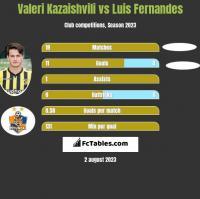 Valeri Kazaishvili vs Luis Fernandes h2h player stats